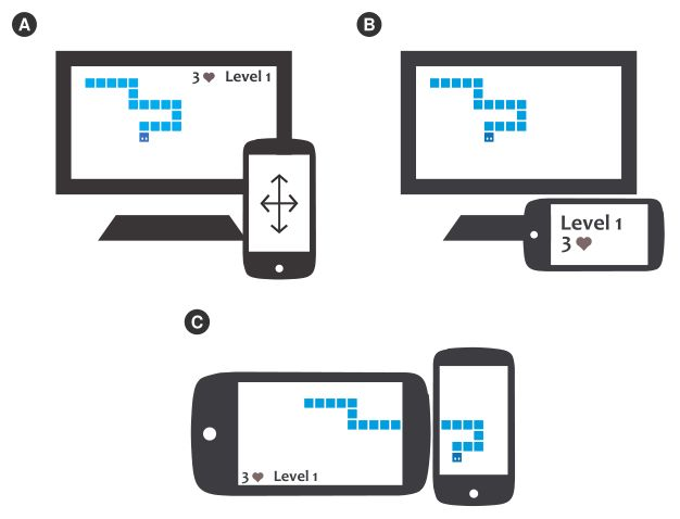 A: A snake on a computer screen, a mobile phone with a directional pad in front. B: A snake on a computer screen, a mobile phone with level and number of lives in front. C: A snake moving across the screens of two mobile phones.
